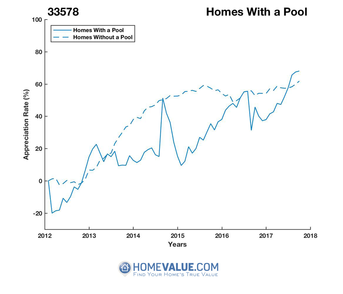 1 Homes With A Pool Homes have appreciated 47% faster since 03/15/2012.