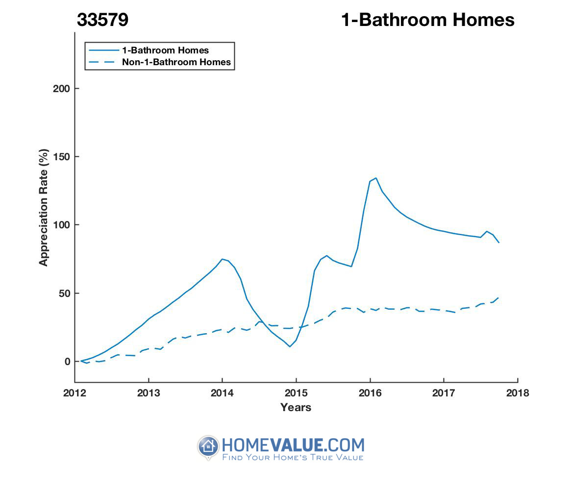 1 Bathroom Homes have appreciated 41% faster since 09/15/2014.