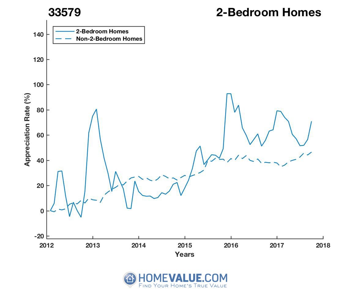 2 Bedrooms Homes have appreciated 48% faster since 09/15/2013.