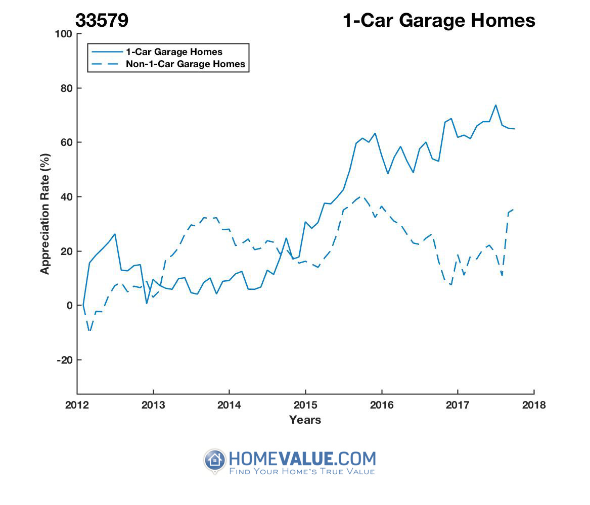 1 Car Garage Homes have appreciated 47% faster since 09/15/2013.
