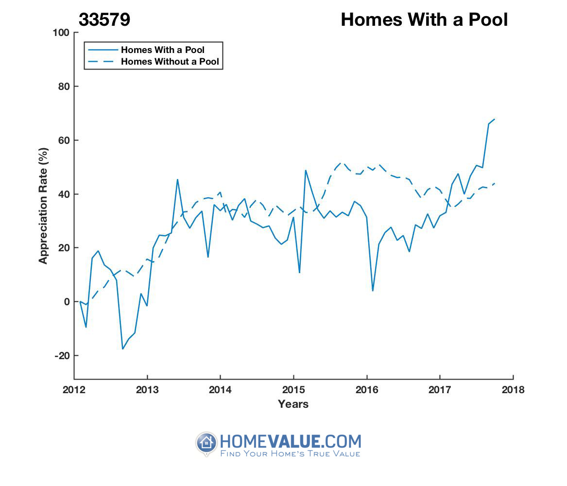 1 Homes With A Pool Homes have appreciated 65% faster since 09/15/2012.