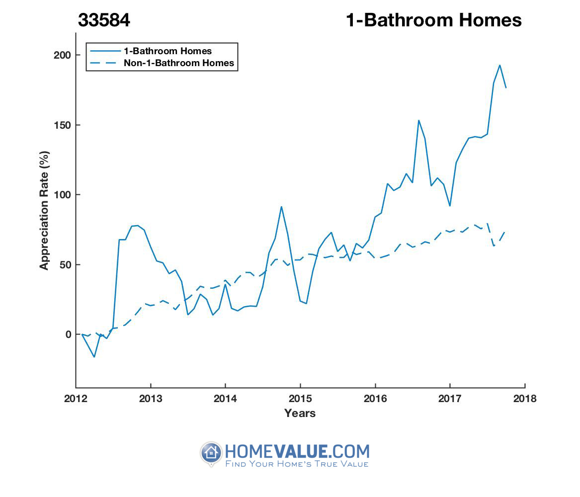 1 Bathroom Homes have appreciated 2.6x faster since 03/15/2012.