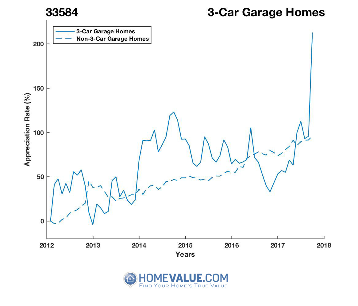 3 Car Garage Homes have appreciated 2.4x faster since 03/15/2013.