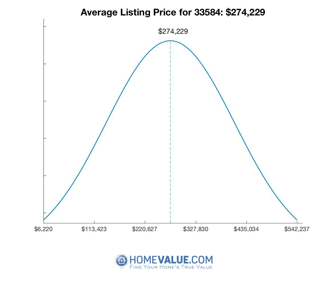 Average List Price 33584