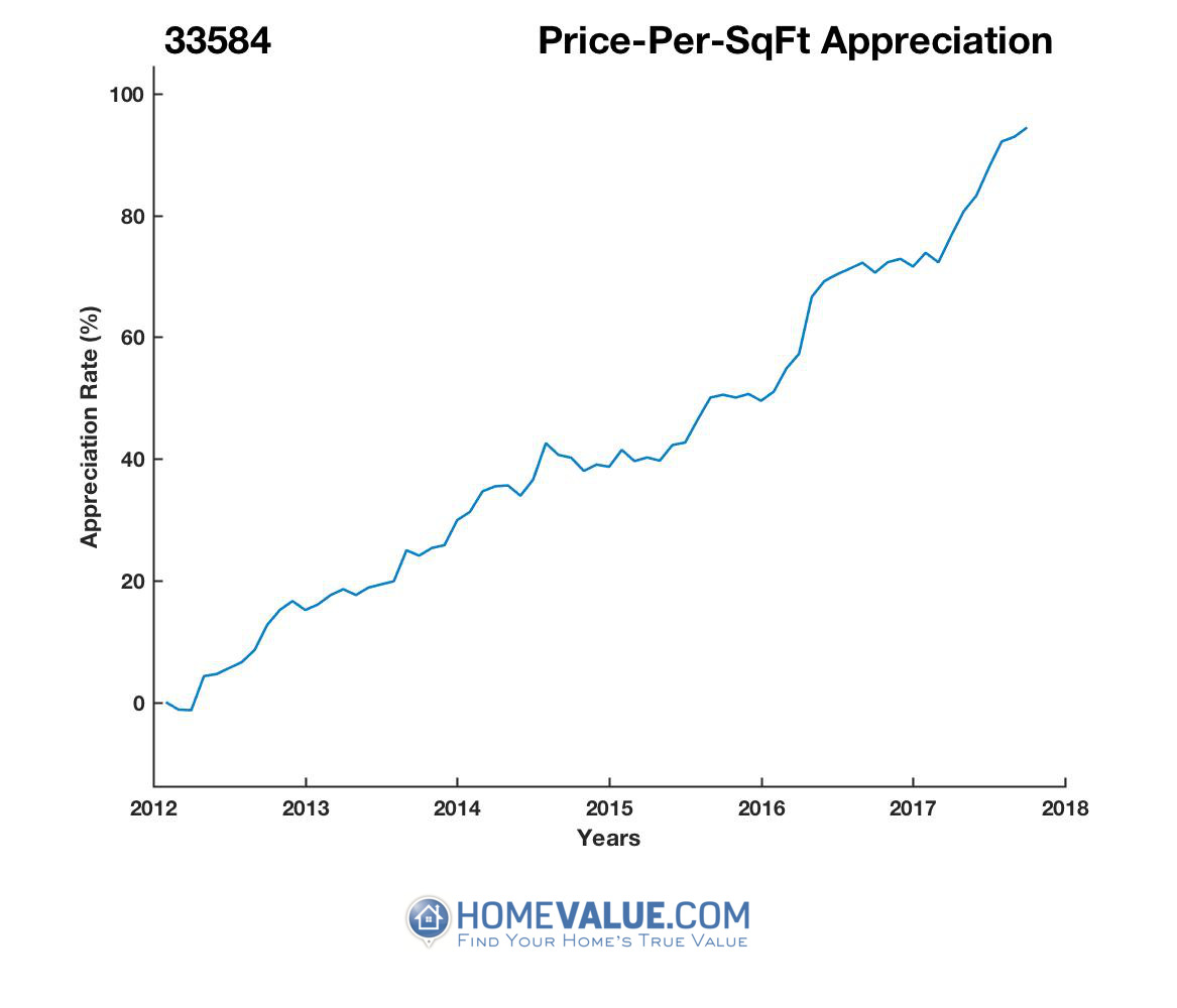 Average Price Per Sq.Ft. 33584