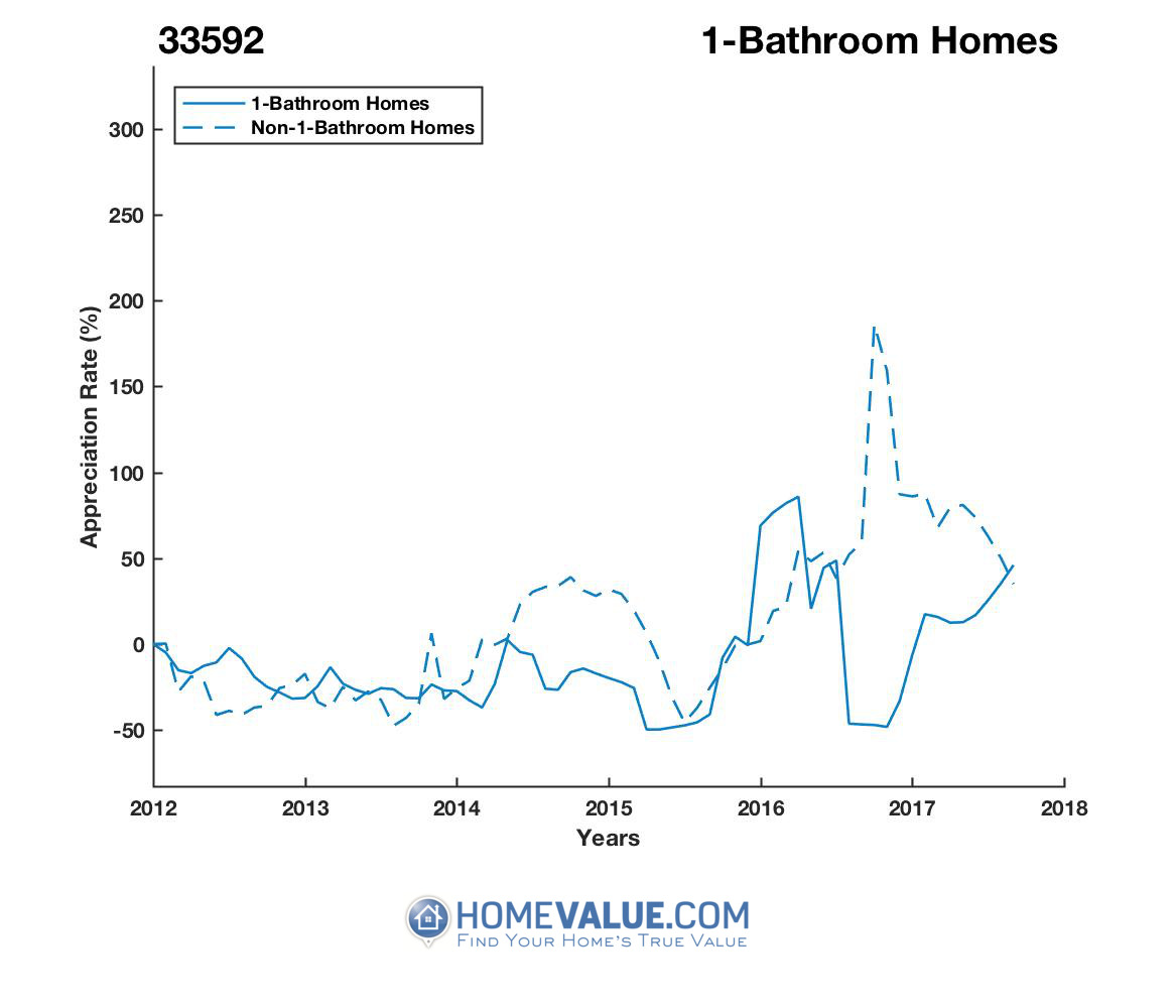 1 Bathroom Homes have appreciated 3.4x faster since 09/15/2016.