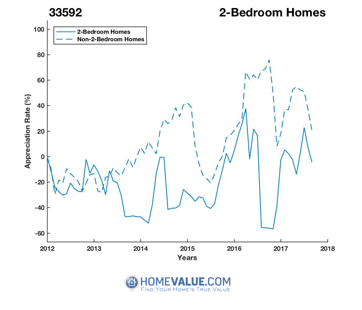 2 Bedrooms Homes have appreciated 2.5x faster since 09/15/2016.
