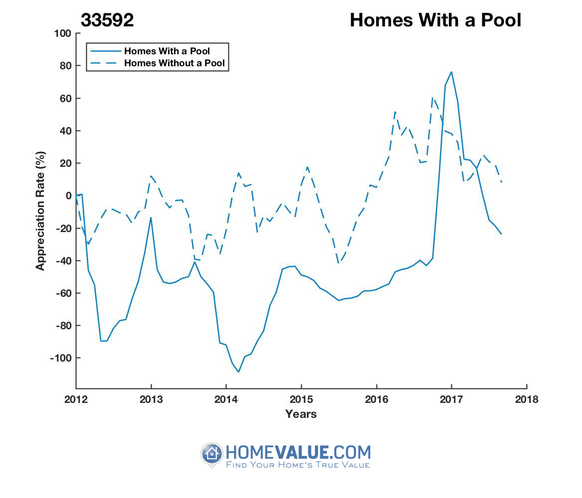 1 Homes With A Pool Homes have appreciated 97.1x faster since 03/15/2014.