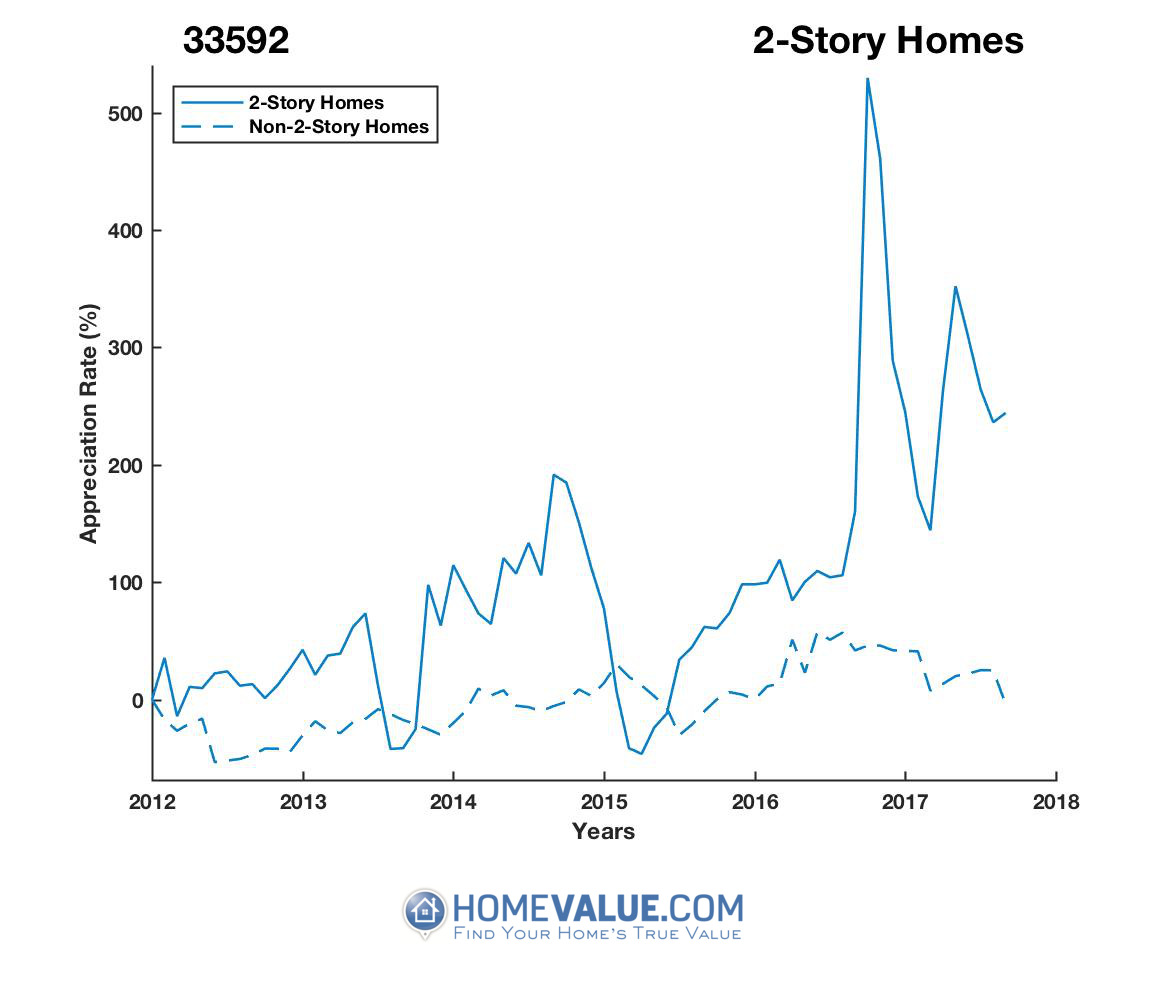 2 Stories Homes have appreciated 6.6x faster since 03/15/2015.