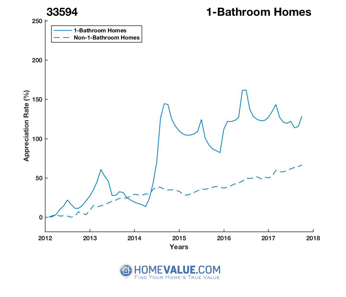 1 Bathroom Homes have appreciated 73% faster since 03/15/2014.