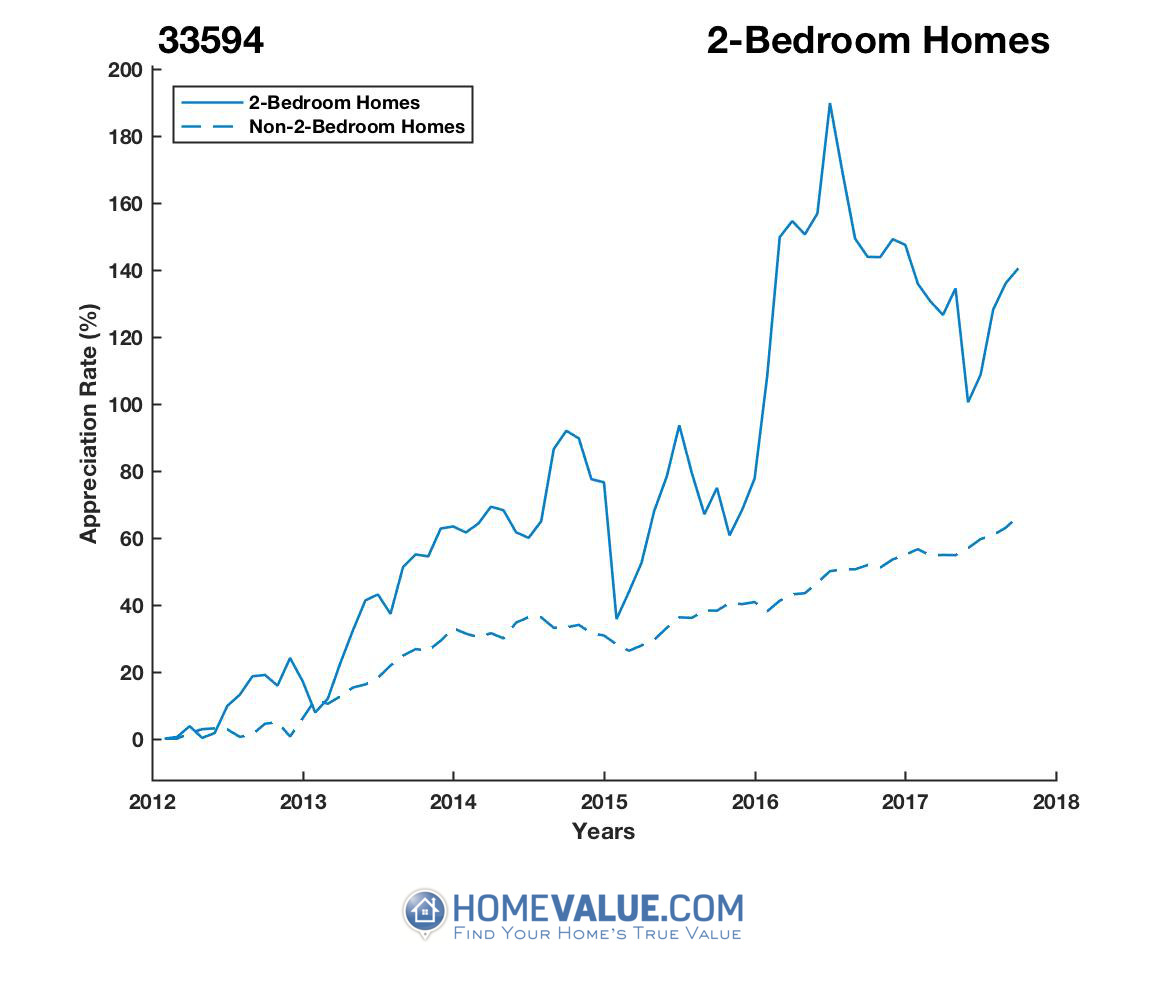 2 Bedrooms Homes have appreciated 68% faster since 03/15/2012.