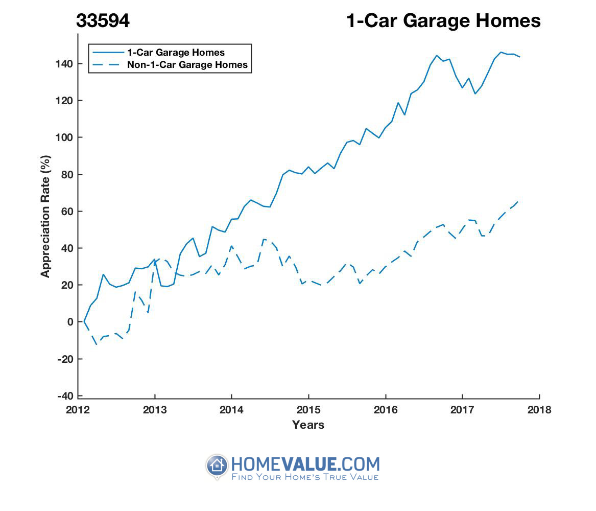 1 Car Garage Homes have appreciated 71% faster since 03/15/2013.