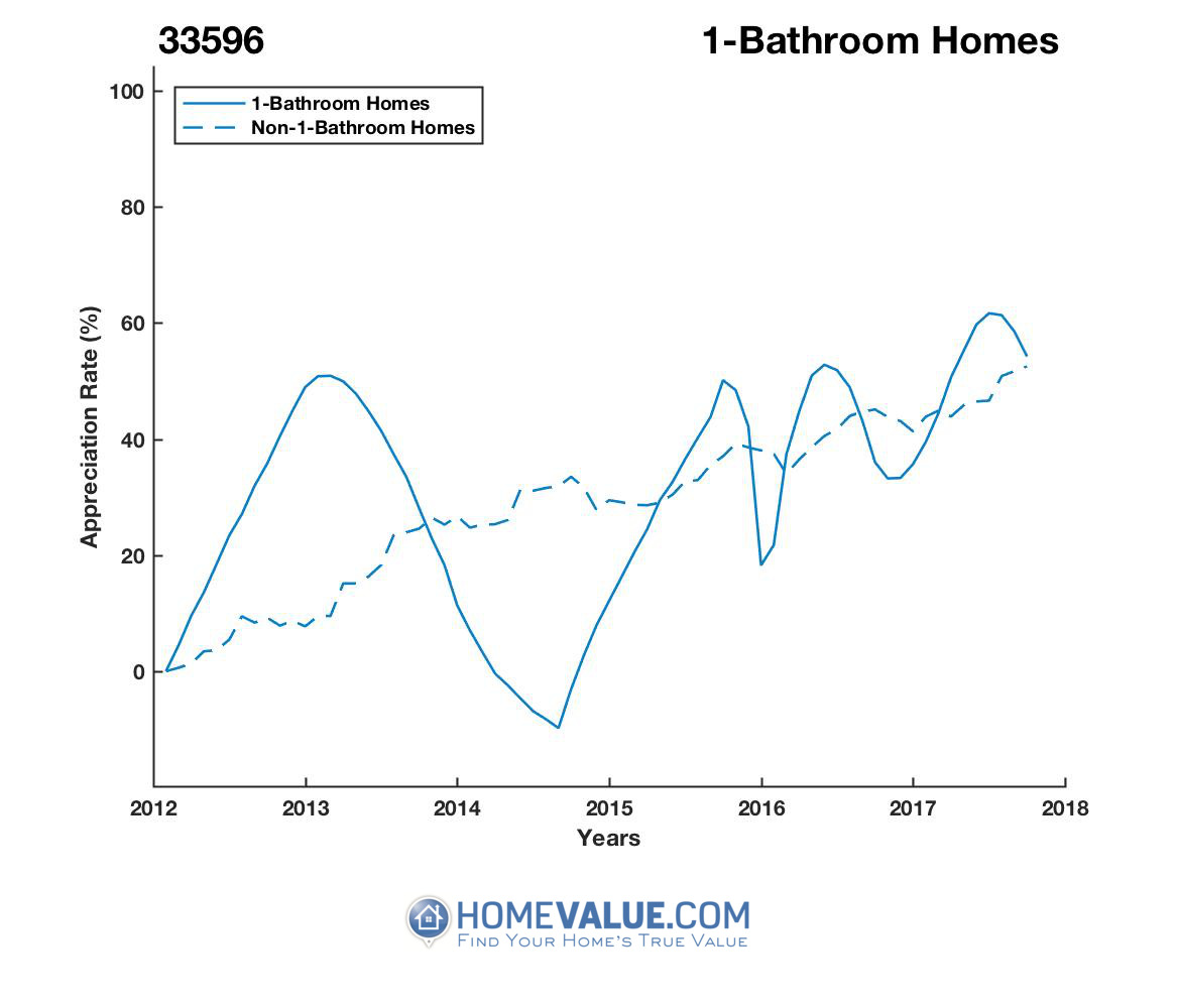 1 Bathroom Homes have appreciated 45% faster since 09/15/2014.