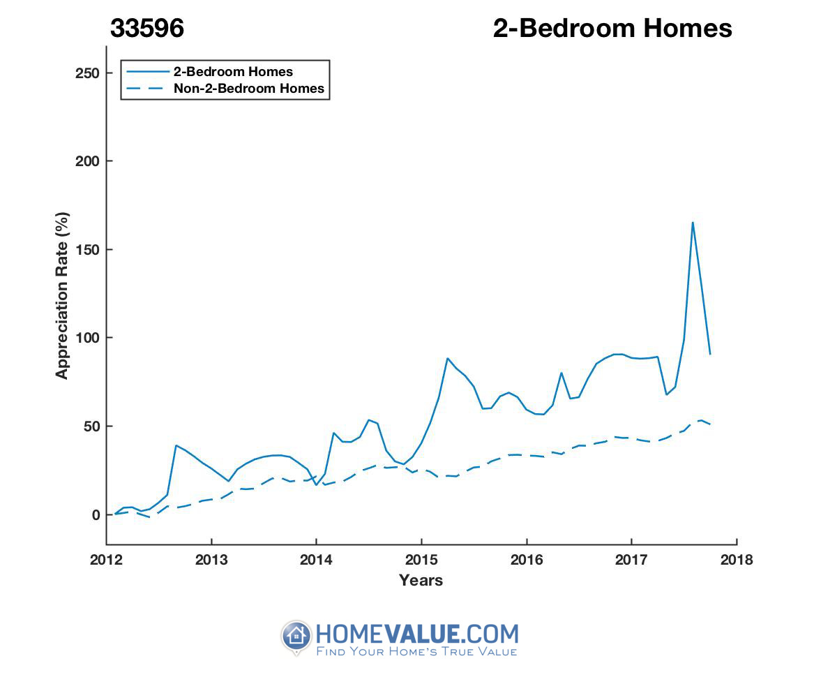 2 Bedrooms Homes have appreciated 35% faster since 03/15/2012.