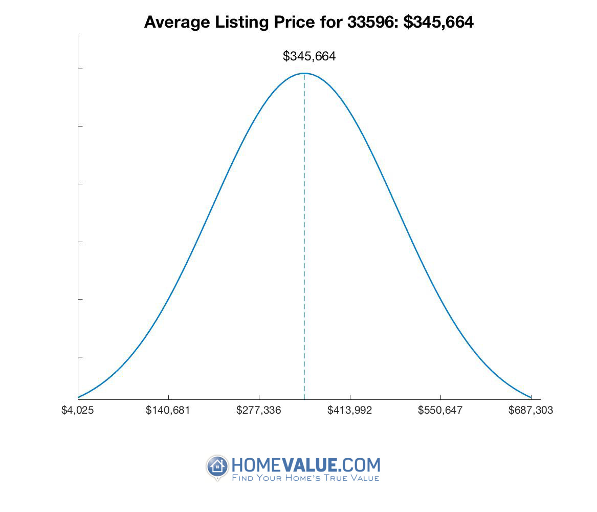 Average List Price 33596
