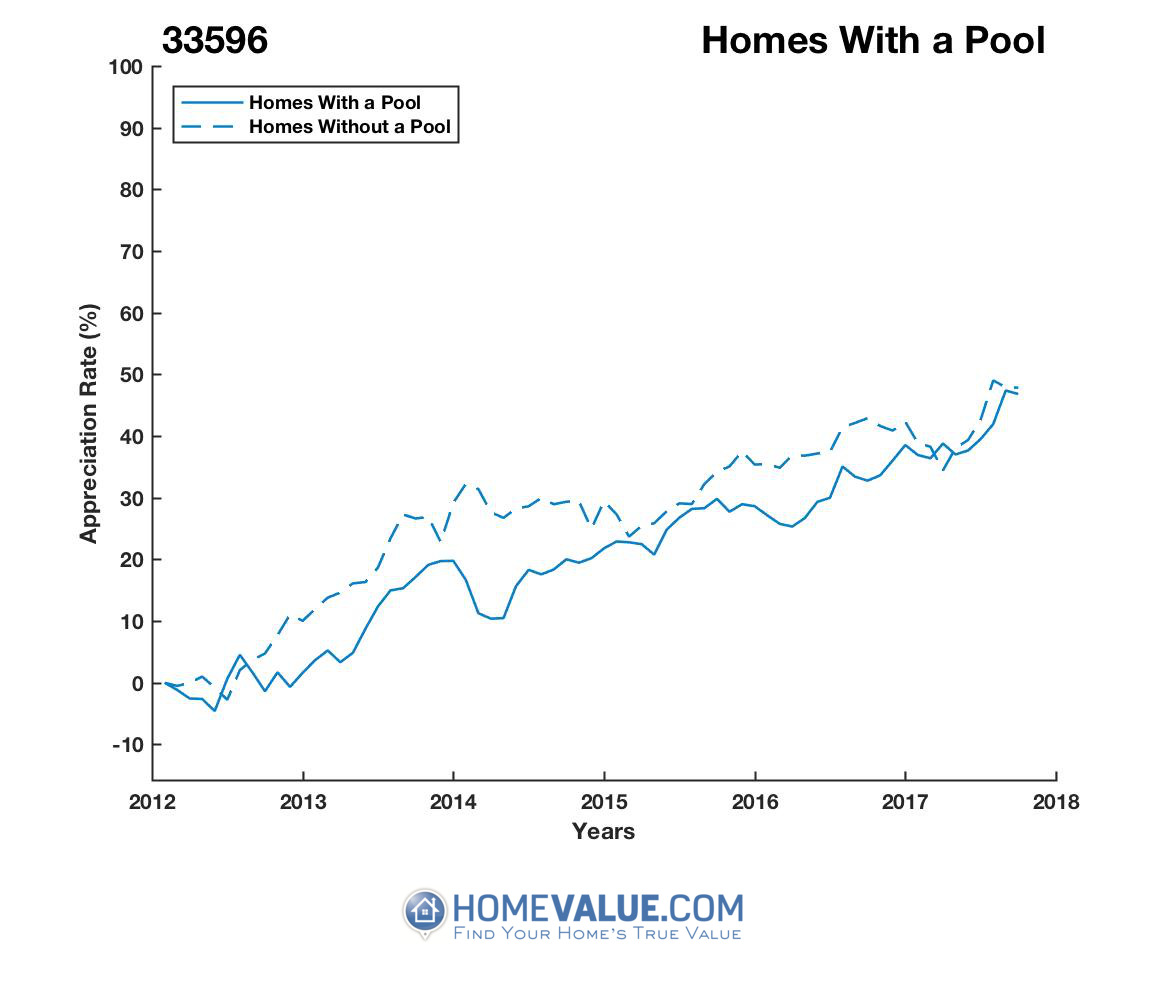 1 Homes With A Pool Homes have appreciated 17% faster since 03/15/2014.