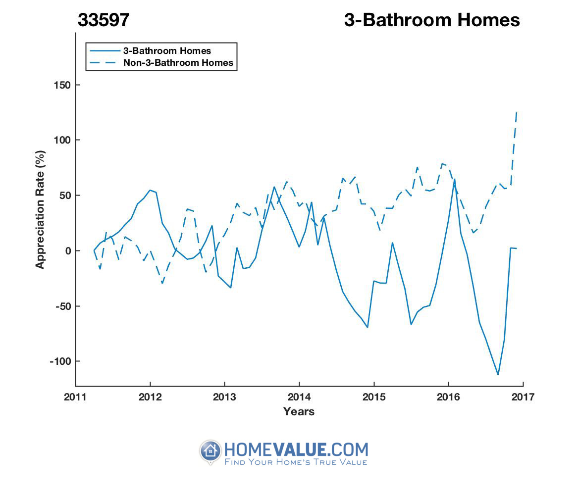 3 Bathrooms Homes have appreciated 6.3x faster since 09/15/2016.