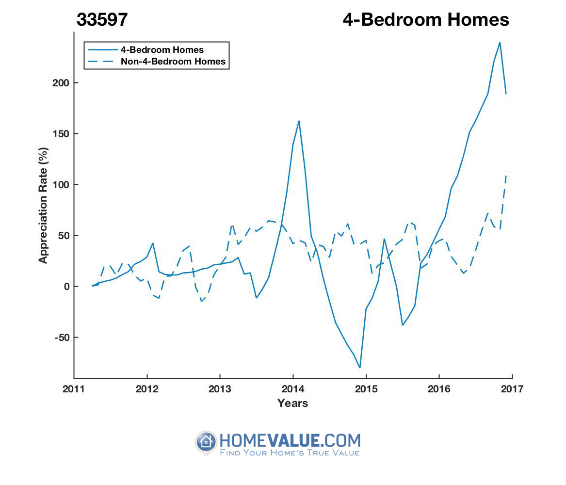 4 Bedrooms Homes have appreciated 4.3x faster since 09/15/2014.