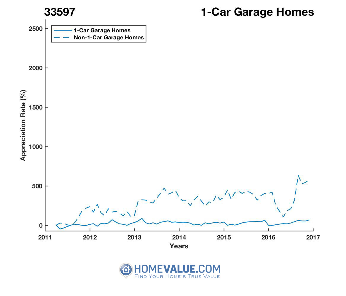 1 Car Garage Homes have appreciated 2.8x faster since 03/15/2015.