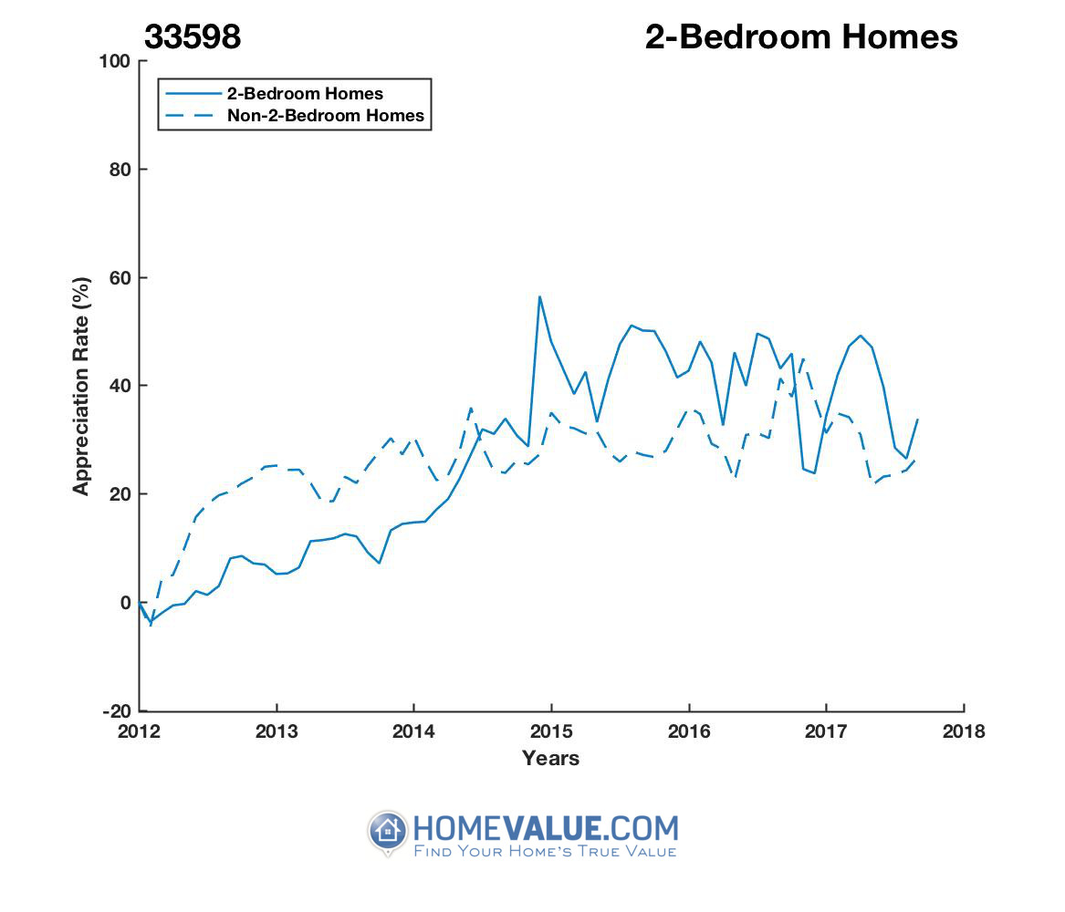 2 Bedrooms Homes have appreciated 28% faster since 09/15/2013.