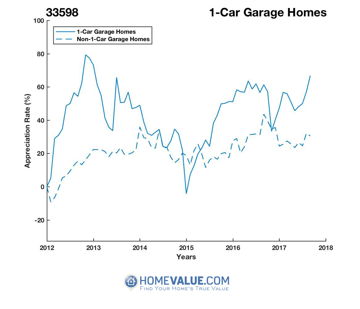 1 Car Garage Homes have appreciated 35% faster since 03/15/2015.