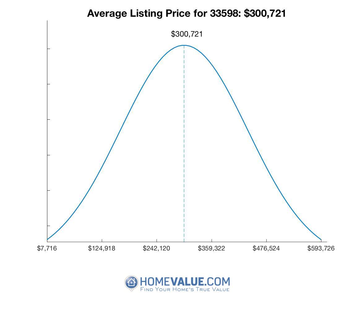 Average List Price 33598