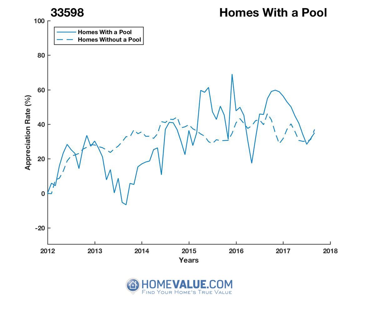 1 Homes With A Pool Homes have appreciated 16% faster since 03/15/2013.