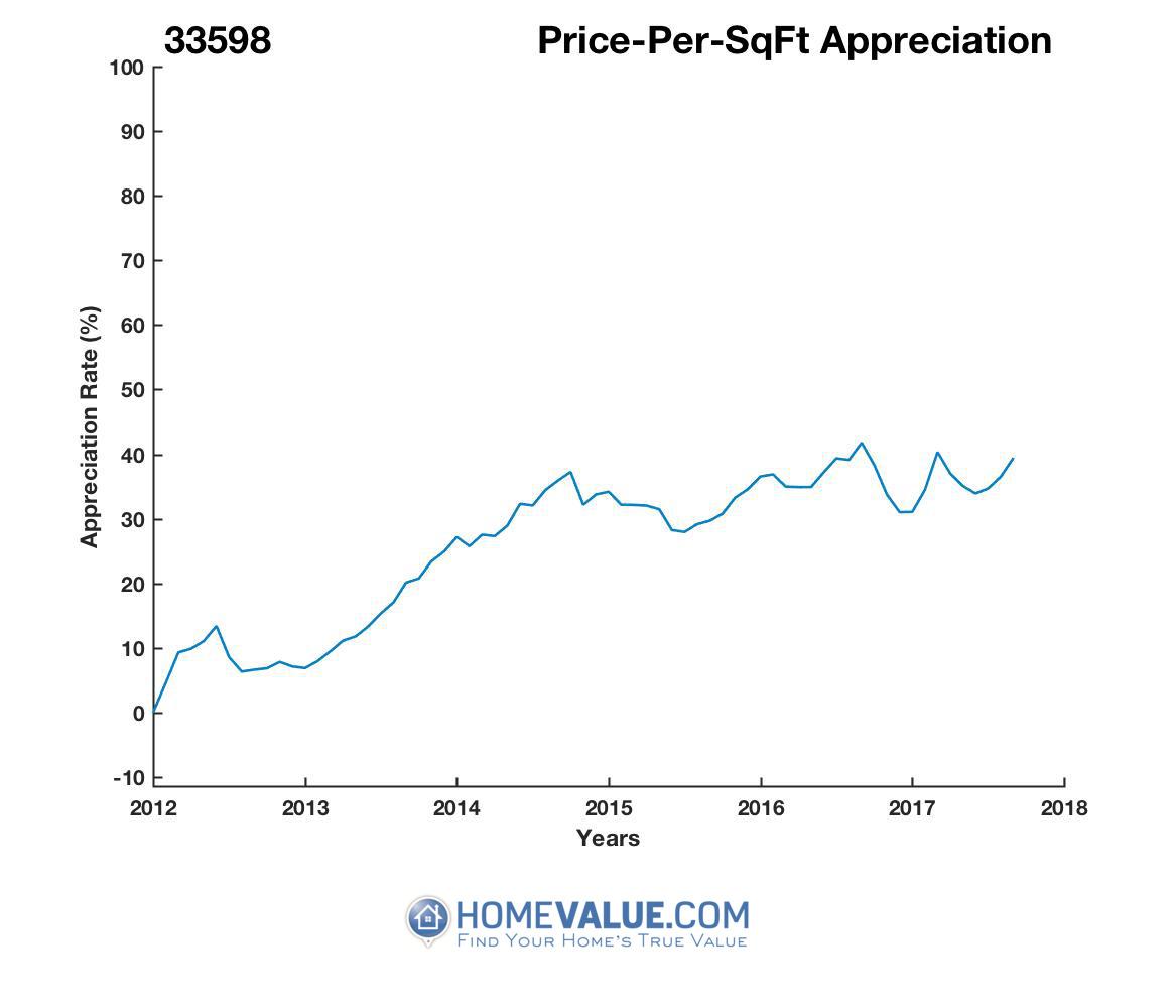 Average Price Per Sq.Ft. 33598