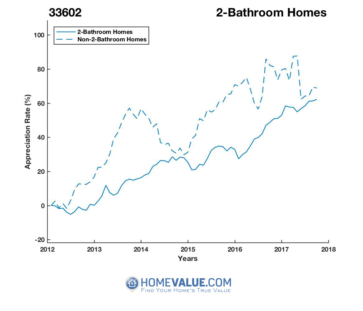 2 Bathrooms Homes have appreciated 31% faster since 09/15/2013.