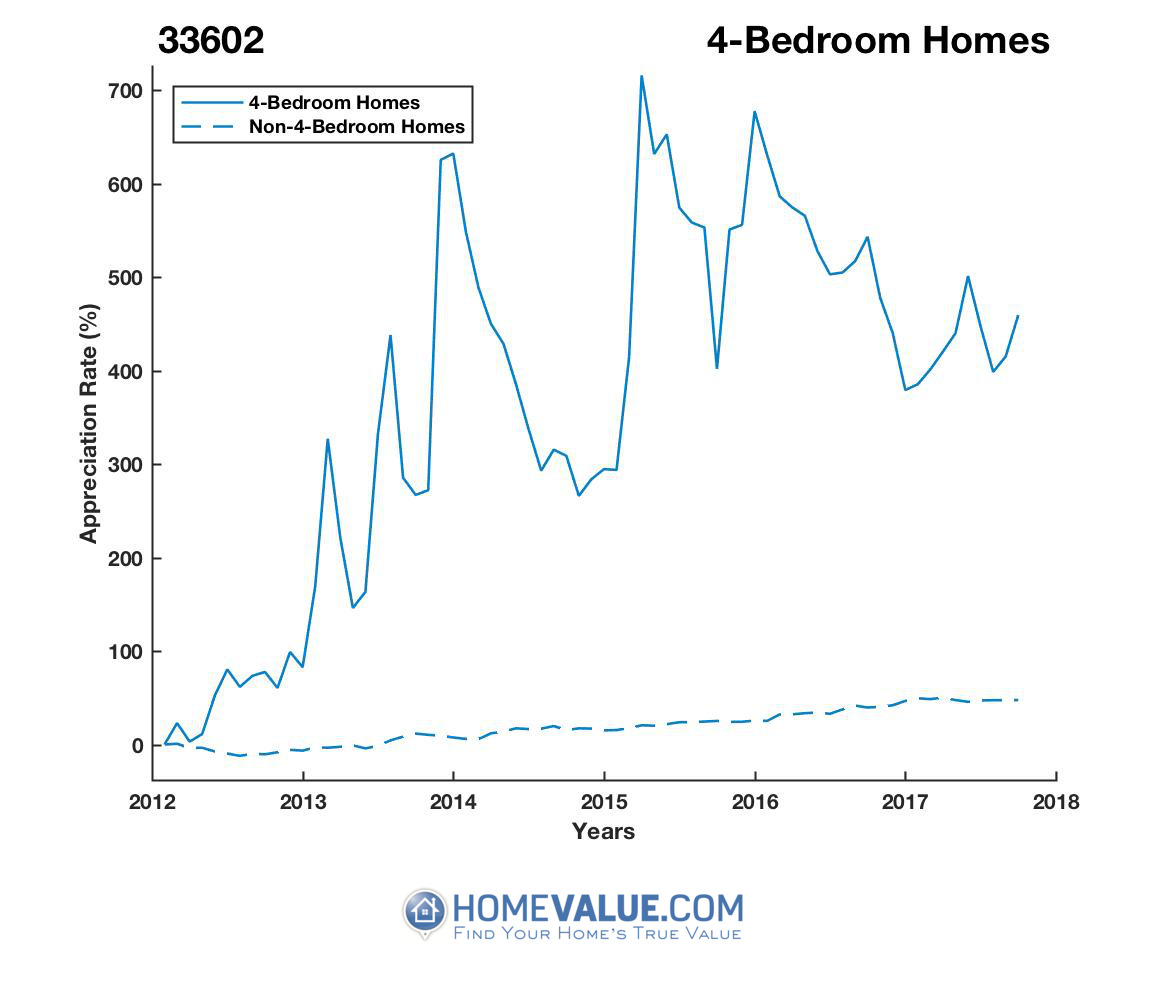4 Bedrooms Homes have appreciated 4.9x faster since 03/15/2012.