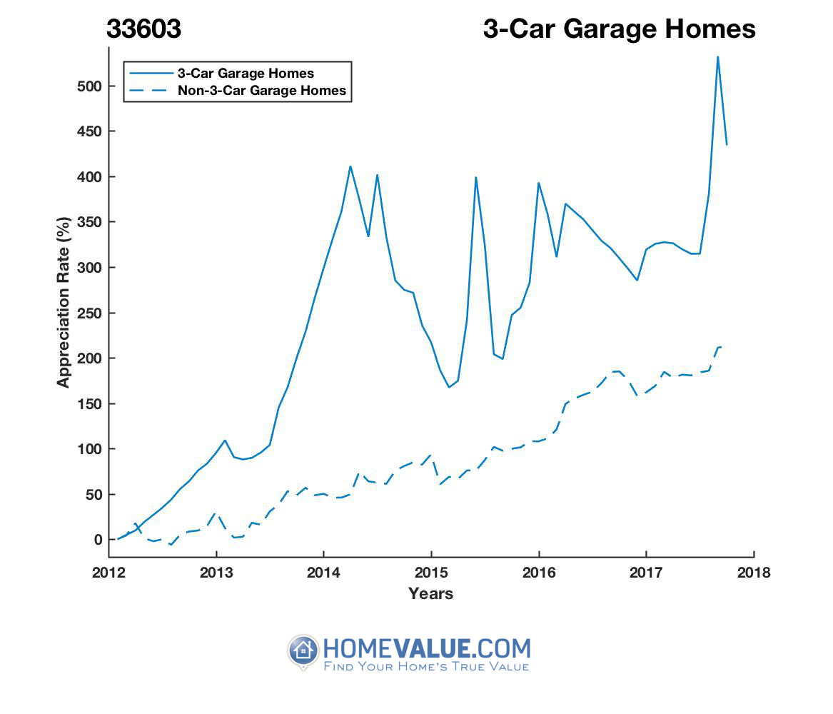 3 Car Garage Homes have appreciated 3.1x faster since 03/15/2012.