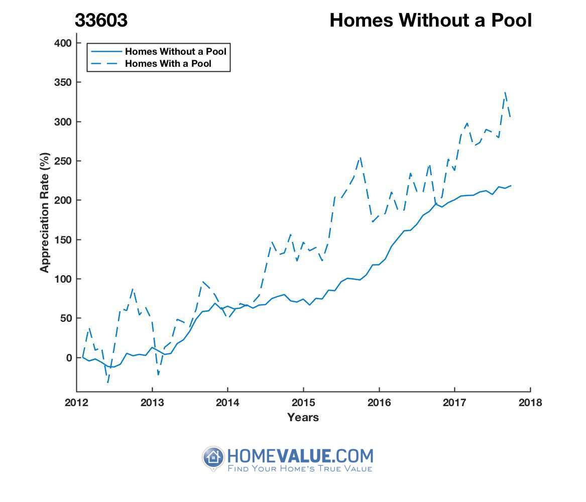 Homes Without A Pool Homes have appreciated 2.0x faster since 09/15/2012.