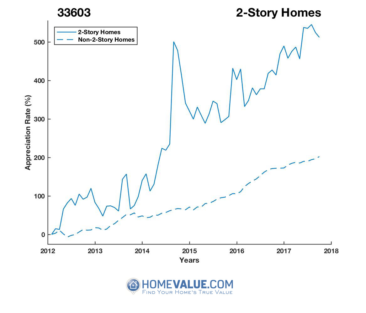2 Stories Homes have appreciated 3.7x faster since 03/15/2012.