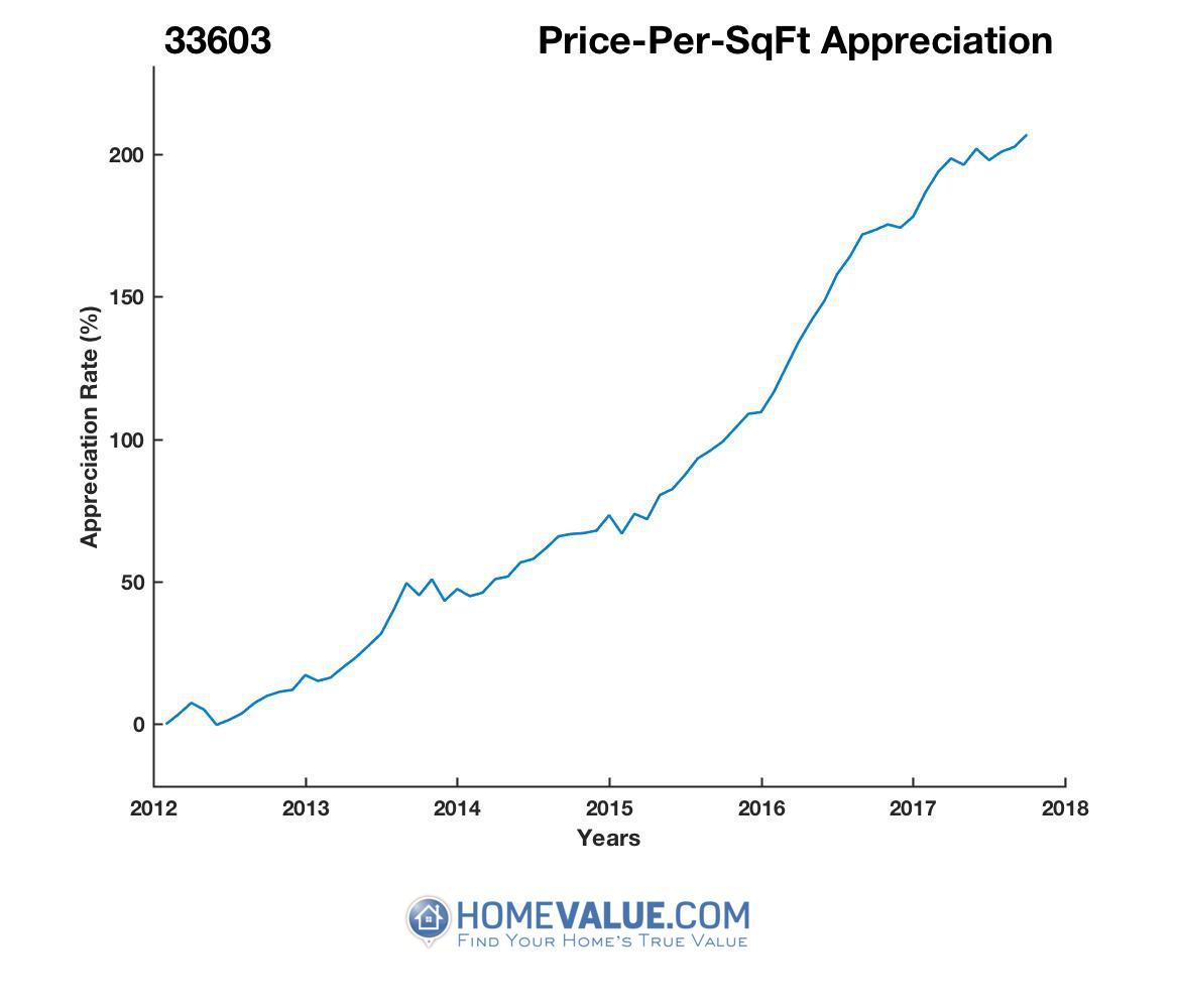 Average Price Per Sq.Ft. 33603