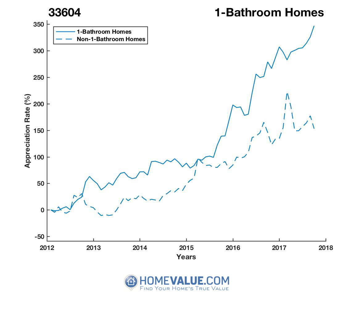1 Bathroom Homes have appreciated 3.1x faster since 03/15/2012.