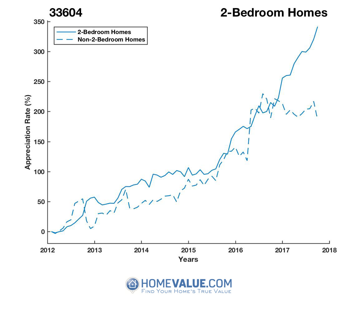 2 Bedrooms Homes have appreciated 2.6x faster since 03/15/2012.
