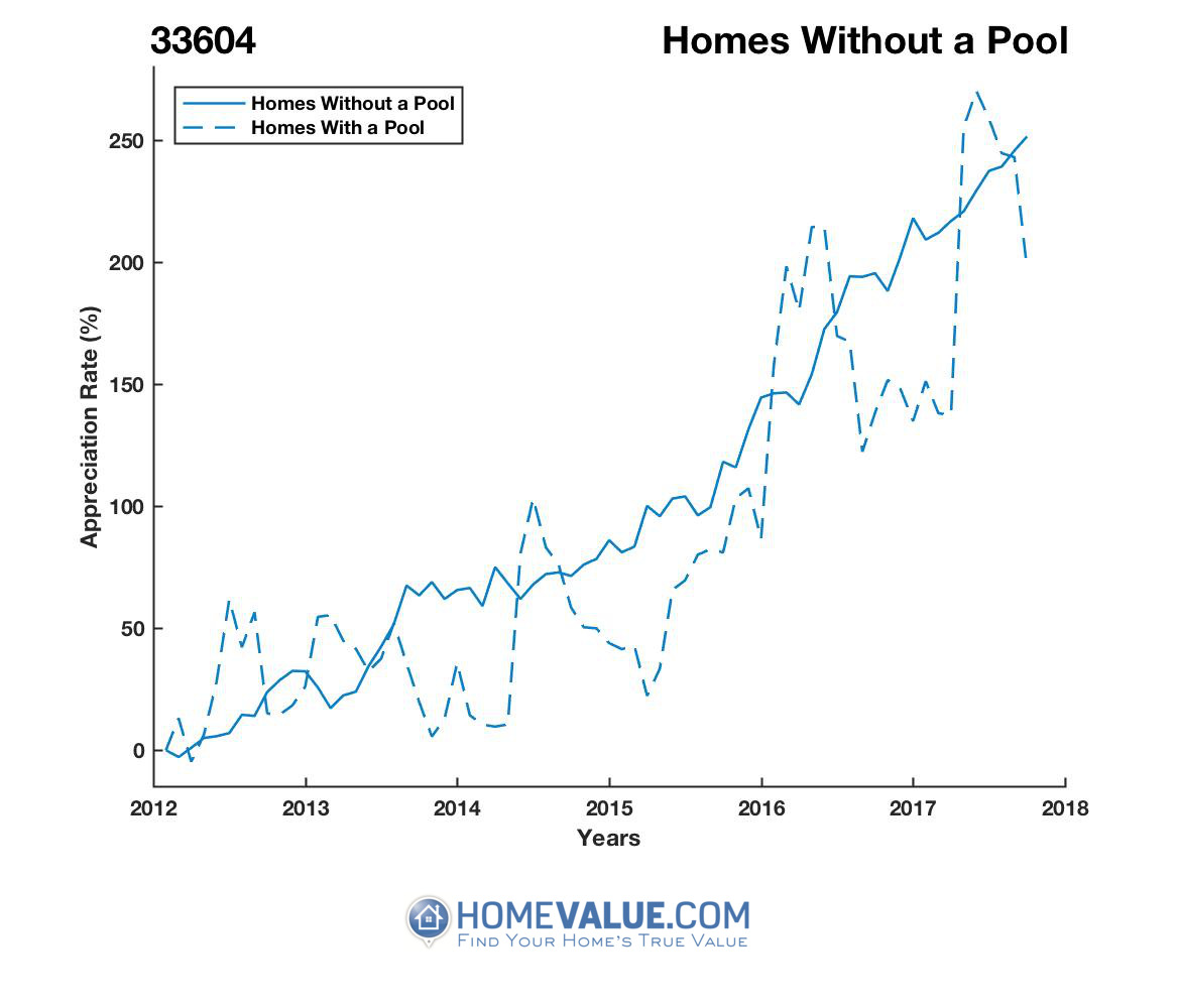 Homes Without A Pool Homes have appreciated 82% faster since 03/15/2013.