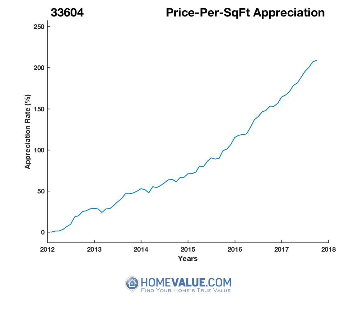Average Price Per Sq.Ft. 33604