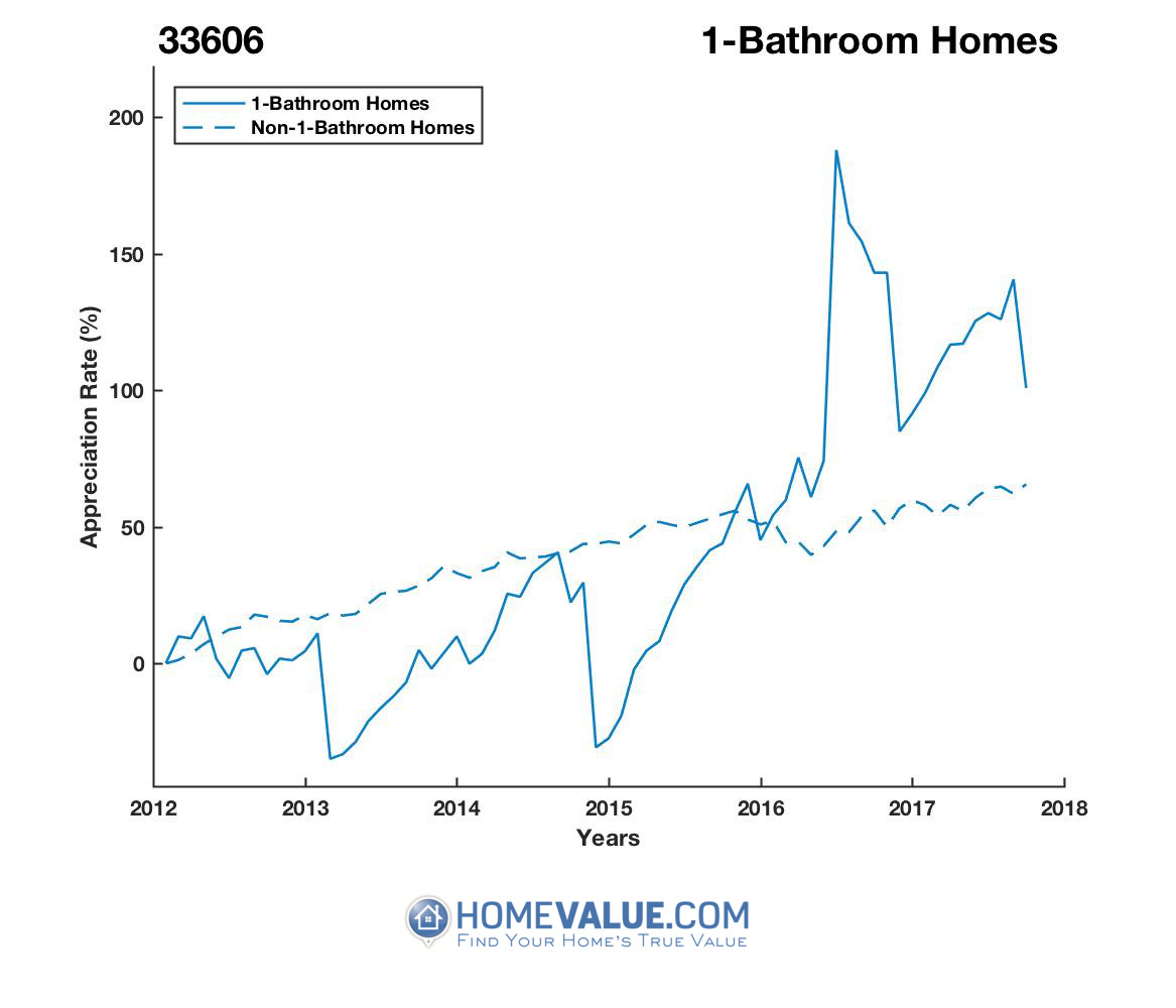 1 Bathroom Homes have appreciated 2.6x faster since 03/15/2013.