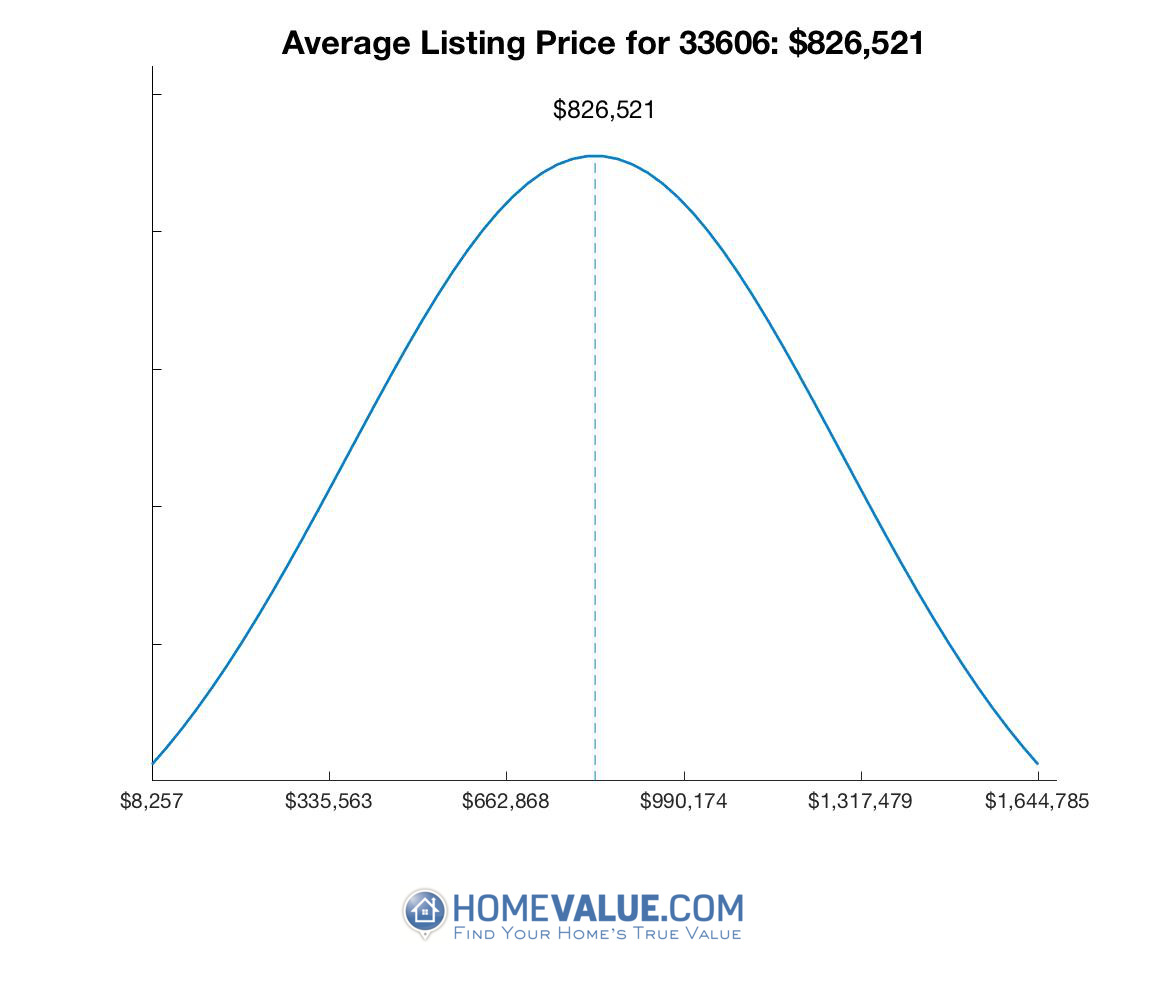 Average List Price 33606