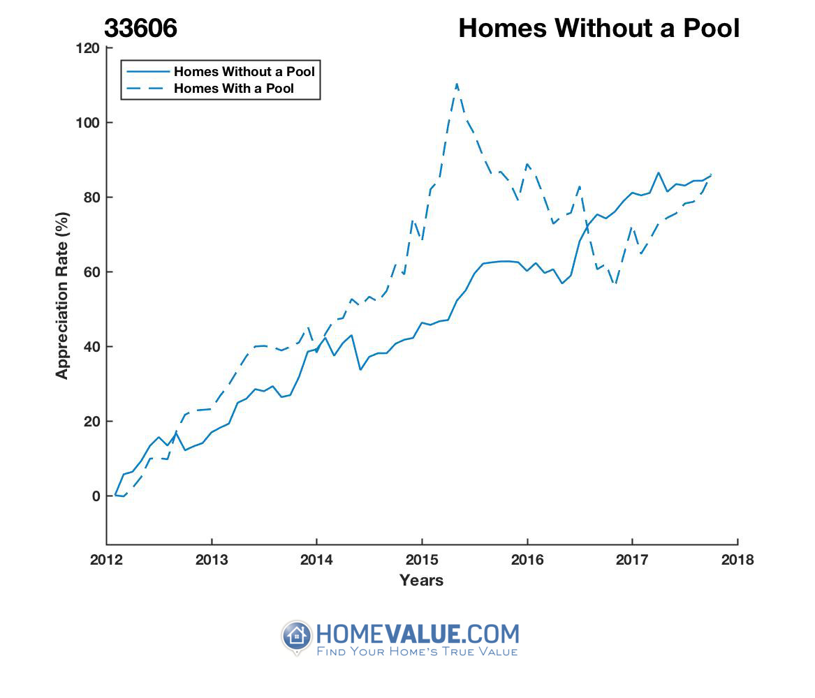Homes Without A Pool Homes have appreciated 33% faster since 03/15/2015.
