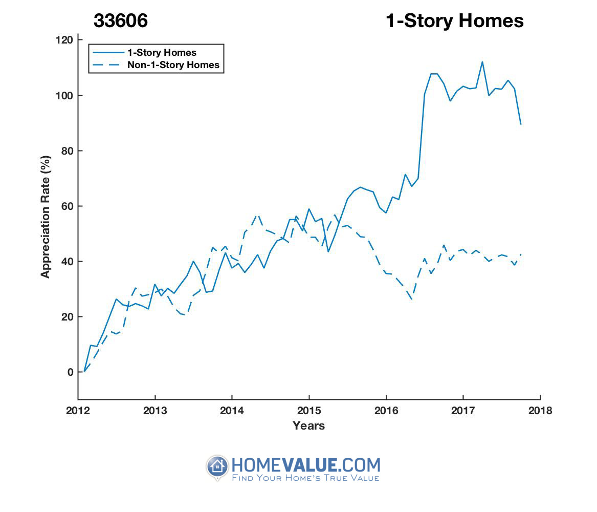 1 Story Homes have appreciated 48% faster since 09/15/2013.