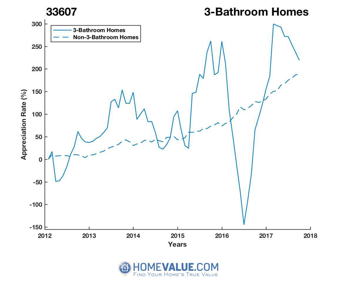 3 Bathrooms Homes have appreciated 4.5x faster since 03/15/2012.