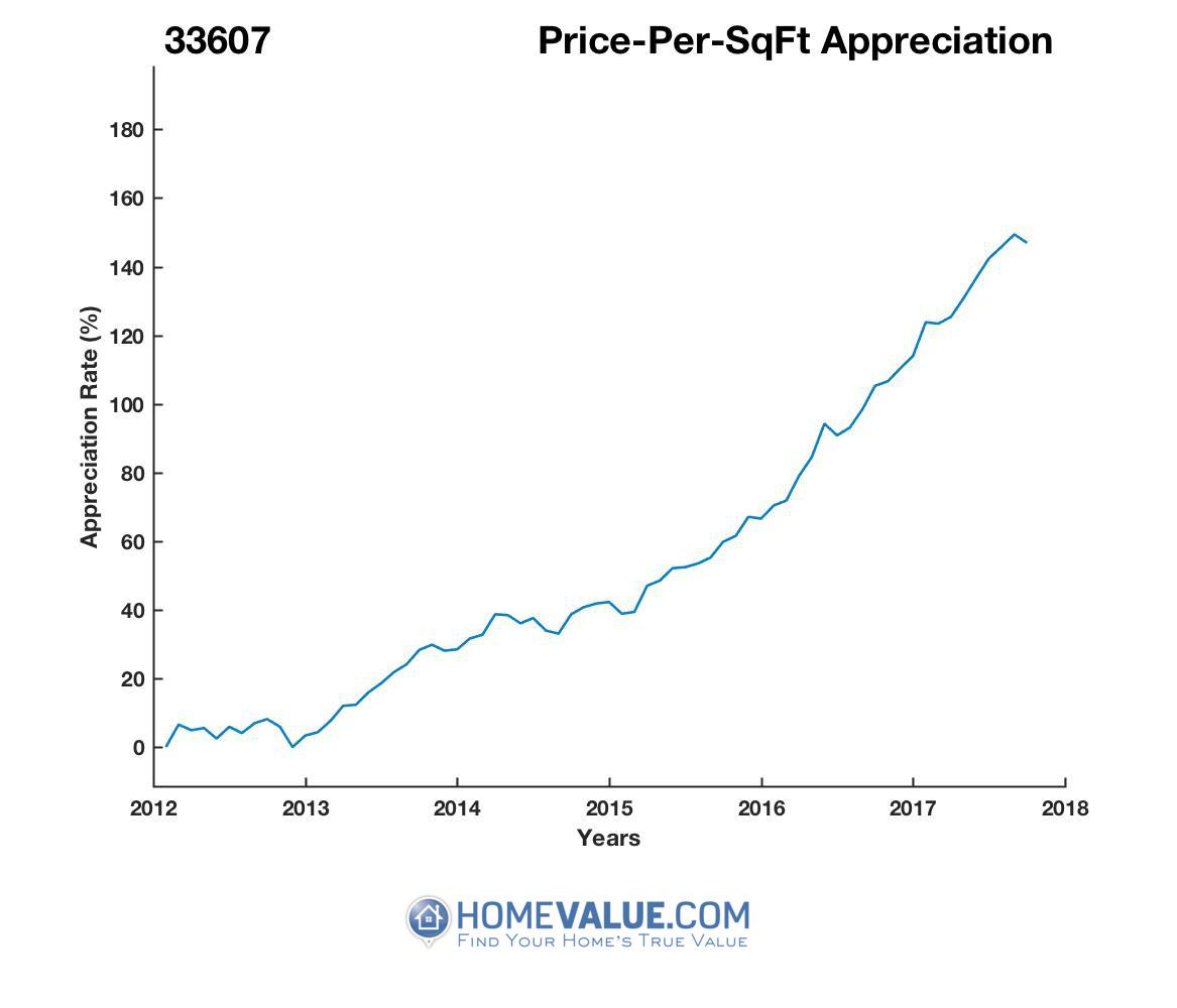 Average Price Per Sq.Ft. 33607