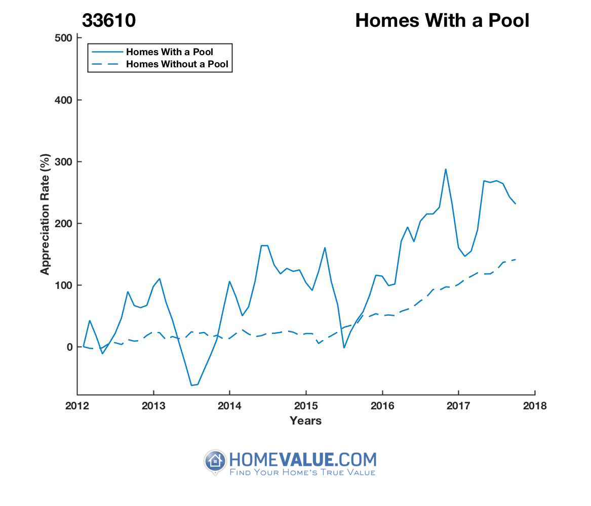 1 Homes With A Pool Homes have appreciated 2.8x faster since 09/15/2013.