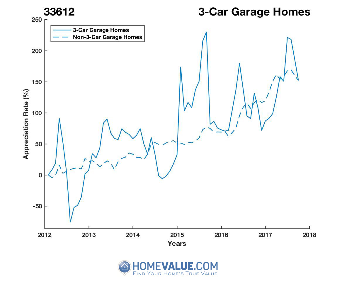 3 Car Garage Homes have appreciated 3.7x faster since 09/15/2012.
