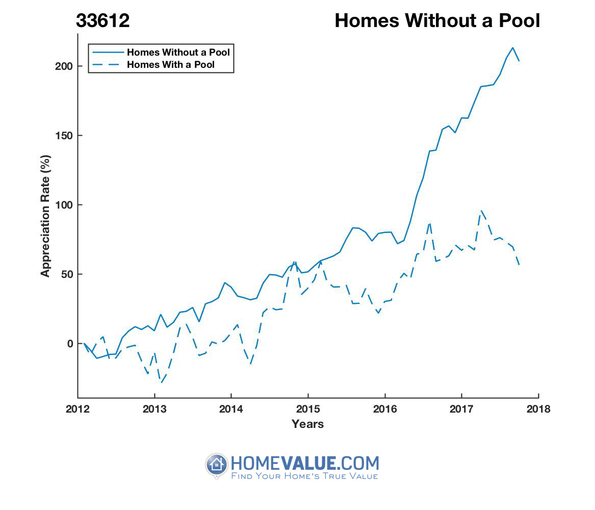 Homes Without A Pool Homes have appreciated 2.9x faster since 03/15/2012.