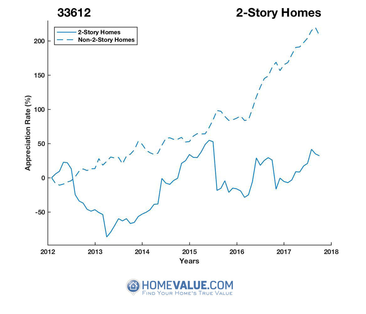 2 Stories Homes have appreciated 8.3x faster since 03/15/2013.
