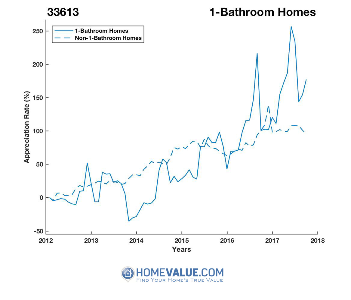 1 Bathroom Homes have appreciated 2.7x faster since 03/15/2014.