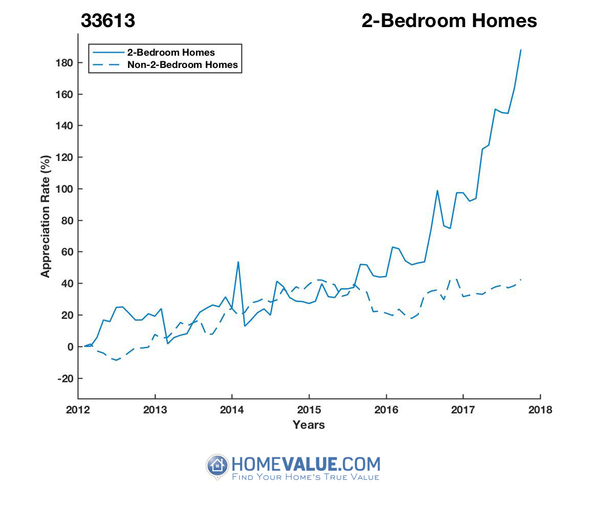 2 Bedrooms Homes have appreciated 2.4x faster since 03/15/2013.